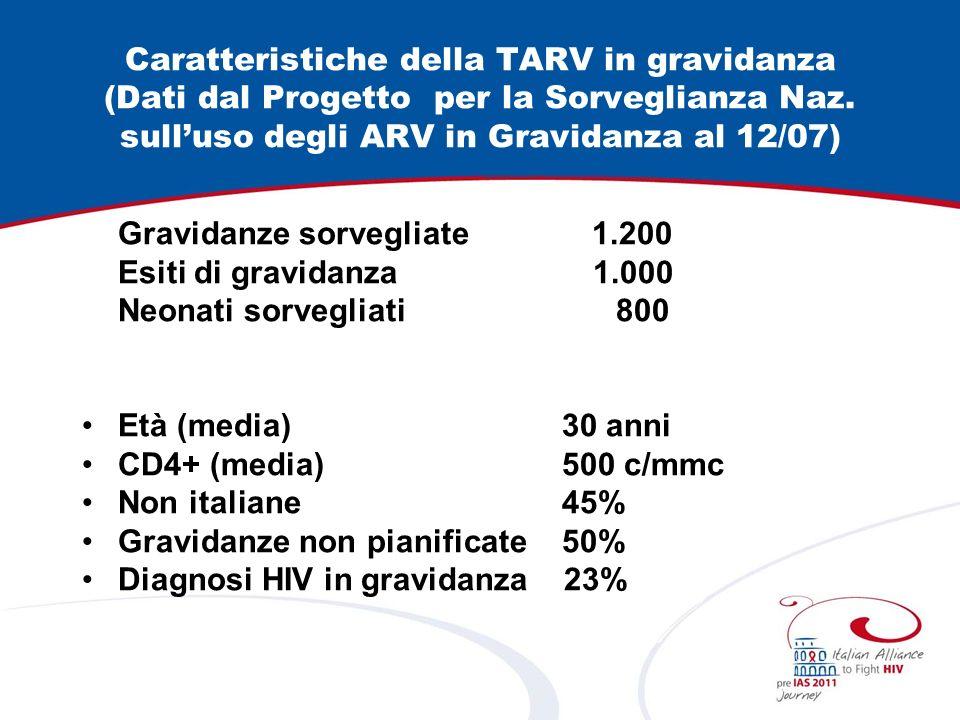Caratteristiche della TARV in gravidanza (Dati dal Progetto per la Sorveglianza Naz. sulluso degli ARV in Gravidanza al 12/07) Gravidanze sorvegliate