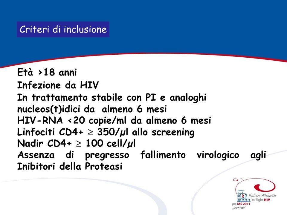 Criteri di esclusione Precedenti fallimenti a PIs (HIV-RNA >50 copie/ml in 2 determinazioni consecutive, ad almeno 2 settimane di distanza fra loro, in corso di trattamento con un qualunque PI) Se effettuati genotipi precedenti, presenza di una o più delle seguenti mutazioni: 32I, 33F, 46I/L, 47A/V, 50V, 54A/L/M/S/T/V, 76V, 82A/F/S/T, 84V, 90M Gravidanza HBsAg+ Infezioni opportunistiche in corso o presenti nei 6 mesi precedenti linclusione nello studio
