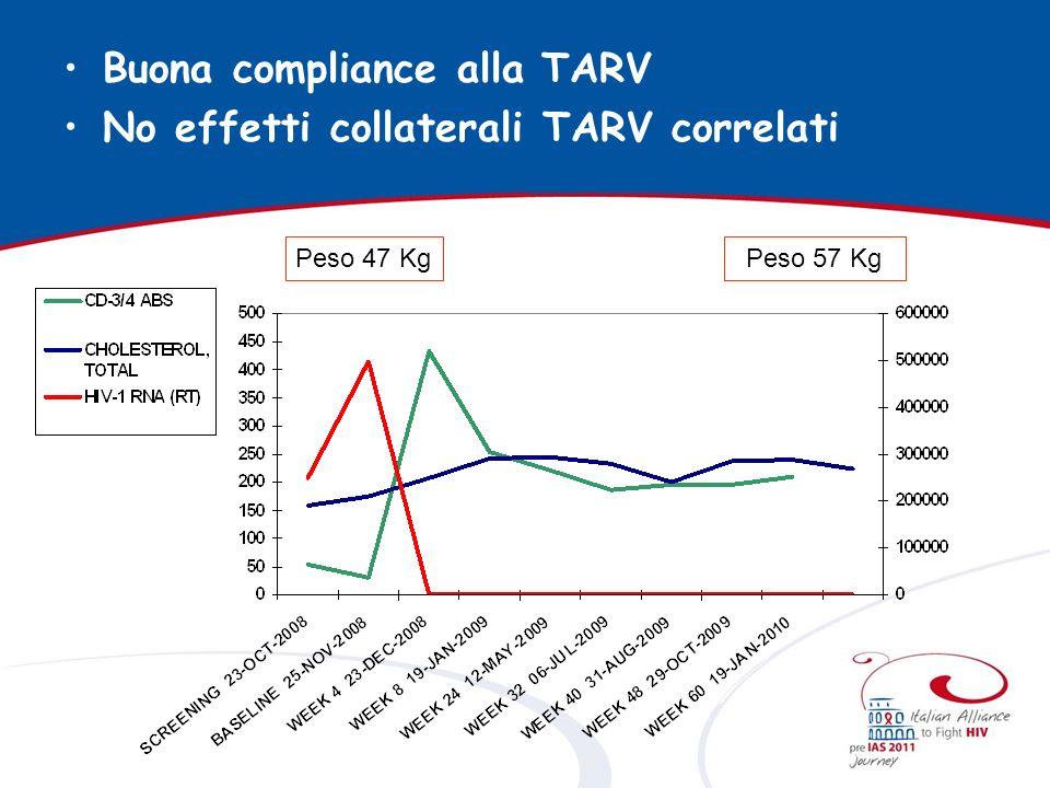 Buona compliance alla TARV No effetti collaterali TARV correlati Peso 57 KgPeso 47 Kg