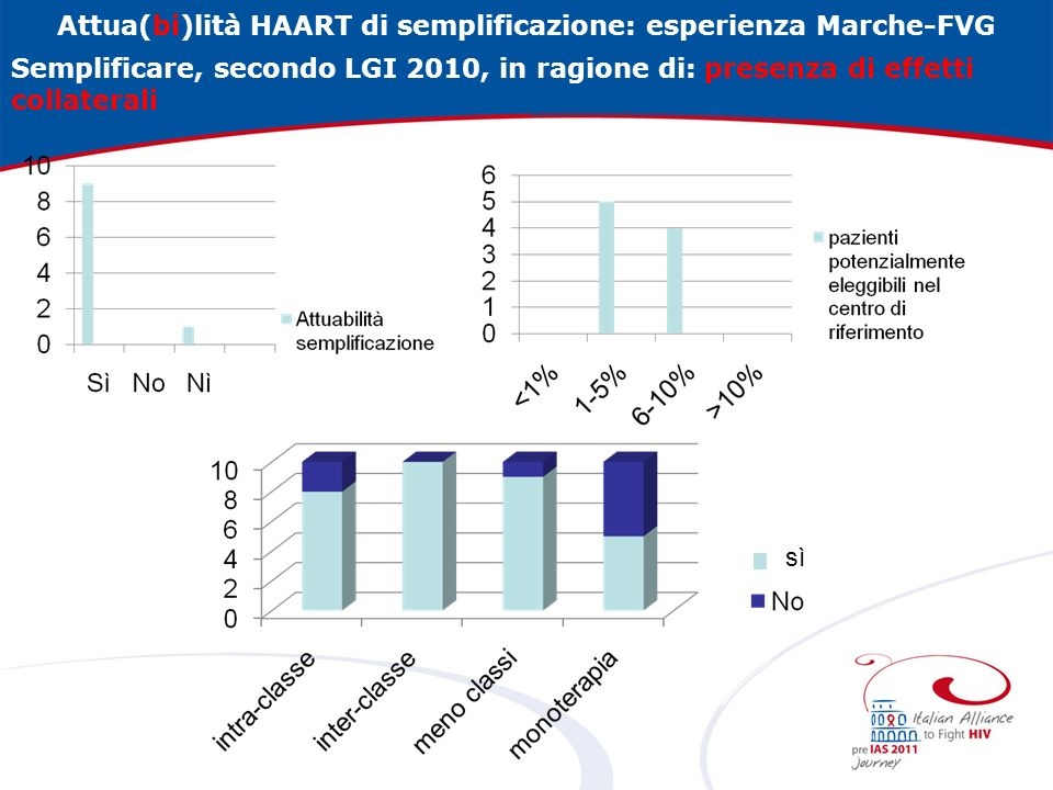 Attua(bi)lità HAART di semplificazione: esperienza Marche-FVG Semplificare, secondo LGI 2010, in ragione di: presenza di effetti collaterali sì