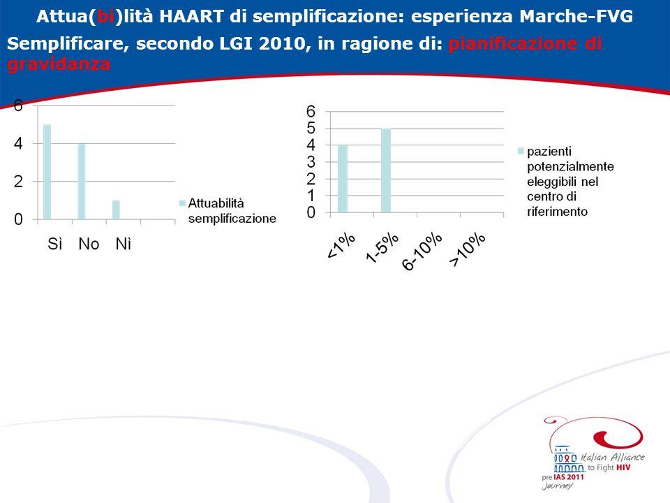 Attua(bi)lità HAART di semplificazione: esperienza Marche-FVG Semplificare, secondo LGI 2010, in ragione di: pianificazione di gravidanza
