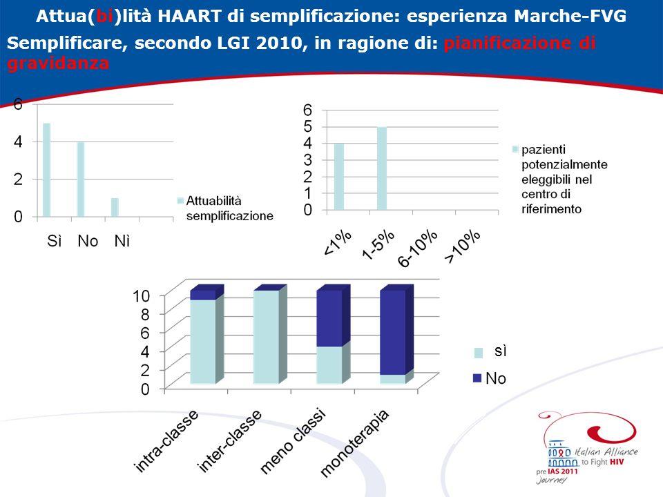 Attua(bi)lità HAART di semplificazione: esperienza Marche-FVG Semplificare, secondo LGI 2010, in ragione di: pianificazione di gravidanza sì