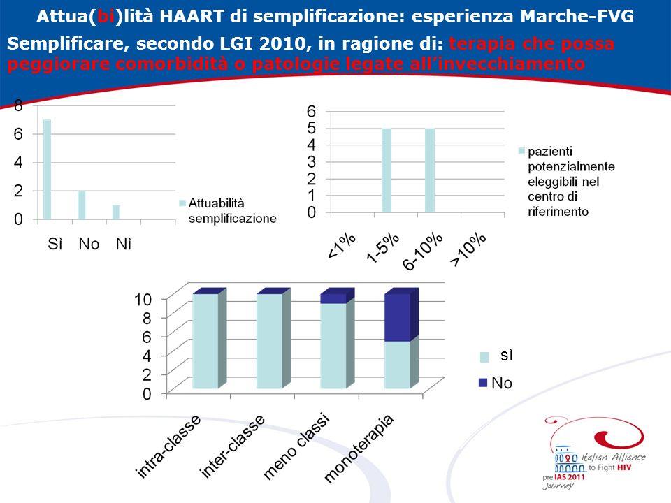 Attua(bi)lità HAART di semplificazione: esperienza Marche-FVG Semplificare, secondo LGI 2010, in ragione di: terapia che possa peggiorare comorbidità o patologie legate allinvecchiamento sì