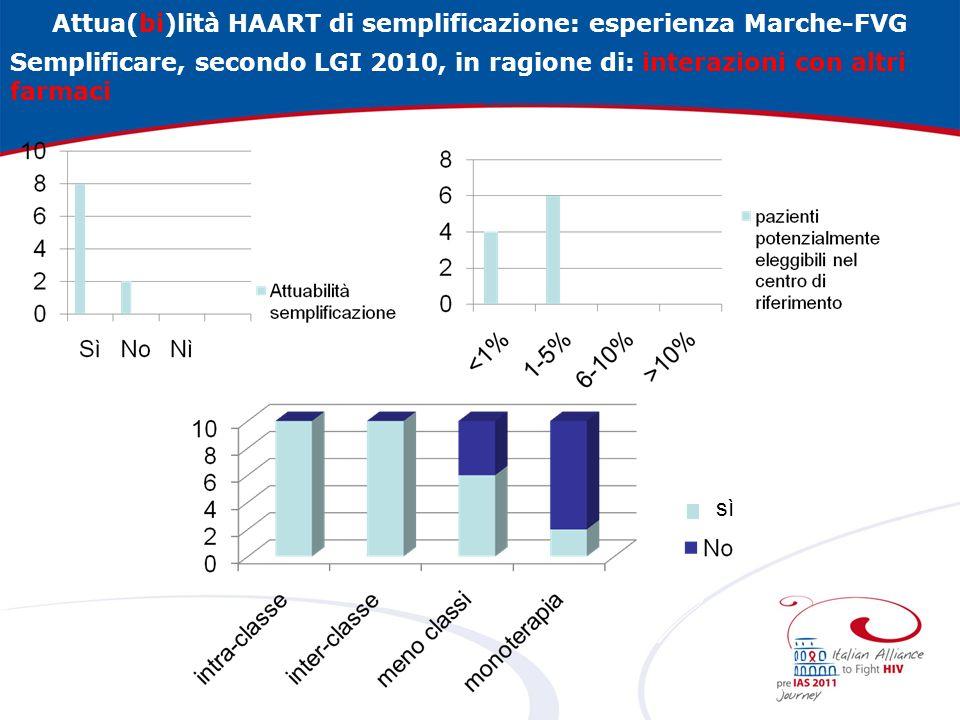 Attua(bi)lità HAART di semplificazione: esperienza Marche-FVG Semplificare, secondo LGI 2010, in ragione di: interazioni con altri farmaci sì