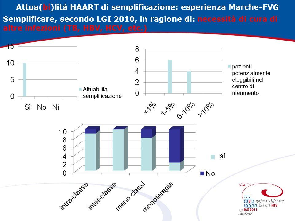 Attua(bi)lità HAART di semplificazione: esperienza Marche-FVG Semplificare, secondo LGI 2010, in ragione di: necessità di cura di altre infezioni (TB, HBV, HCV, etc.) sì