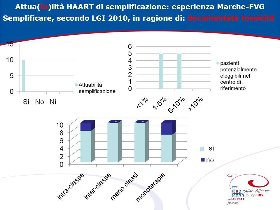 Attua(bi)lità HAART di semplificazione: esperienza Marche-FVG Semplificare, secondo LGI 2010, in ragione di: terapia che possa peggiorare comorbidità o patologie legate allinvecchiamento