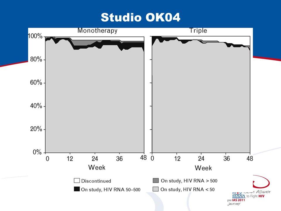 Studio MoLo Promotori SIMIT - Lombardia Assessorato alla Sanità - Regione Lombardia Disegno: randomizzato, aperto, della durata di 3 anni Fase IIIb In trattamento stabile con PI e NRTI da >6 mesi Mai fallimenti a PI o mutazioni di resistenza a LPV/r HIV-RNA 6 mesi e CD4+ >350 cell/µl In trattamento stabile con PI e NRTI da >6 mesi Mai fallimenti a PI o mutazioni di resistenza a LPV/r HIV-RNA 6 mesi e CD4+ >350 cell/µl Switch a LPV/r Monoterapia (# arruolati = 18) Switch a LPV/r Monoterapia (# arruolati = 18) Prosecuzione del regime in atto (# arruolati = 16) Prosecuzione del regime in atto (# arruolati = 16) Follow-up di 3 anni (in caso di fallimento virologico o tossicità, terapia libera) Follow-up di 3 anni (in caso di fallimento virologico o tossicità, terapia libera)