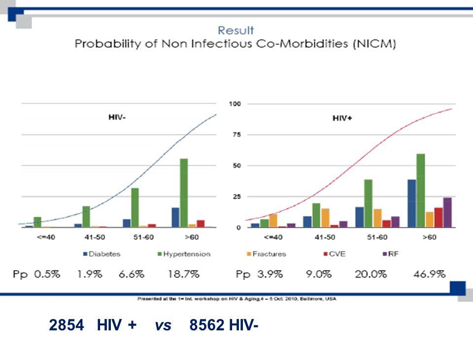 2854 HIV + vs 8562 HIV-