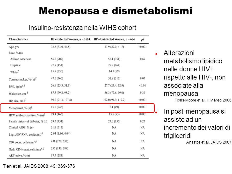 Tien et al, JAIDS 2008; 49: 369-376 Menopausa e dismetabolismi Insulino-resistenza nella WIHS cohort Alterazioni metabolismo lipidico nelle donne HIV+