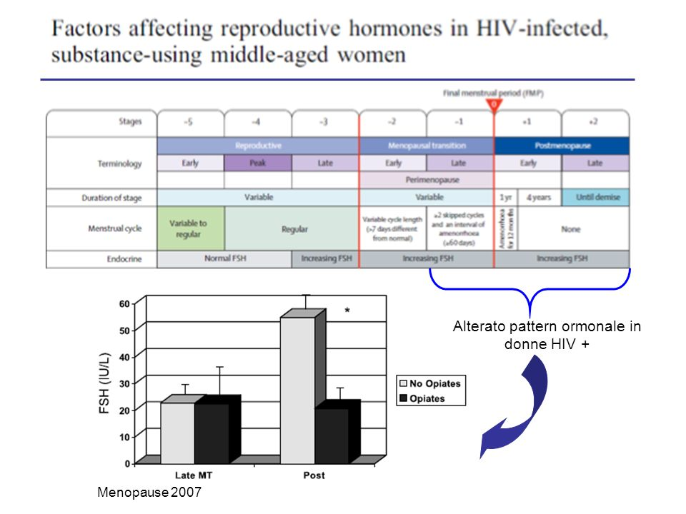Introdurre adeguati SCREENING nelle donne HIV + in pre/menopausa: Tossicità (metabolismo osseo, lipidico, rischio cardiovasc.) Tumorali (mammografia, pap-test, colonscopia) MST (Chlamydia, Gonorrea, Sifilide..) INTERVENTI Il medico deve proporre alle pazienti importanti modifiche comportamentali per ridurre quelli che sono i fattori di rischio tradizionali associati alle abitudini voluttarie In generale controverso lutilizzo di terapie ormonali sostitutive in menopausa (rischio trombotico, tumorale..) Adeguati trattamenti farmacologici per osteoporosi, dismetabolismi etc..