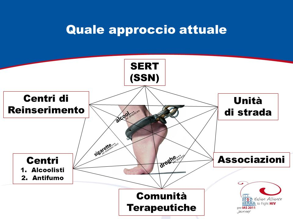 Quale approccio attuale SERT (SSN) Unità di strada Associazioni Centri di Reinserimento Centri 1.Alcoolisti 2.Antifumo Comunità Terapeutiche
