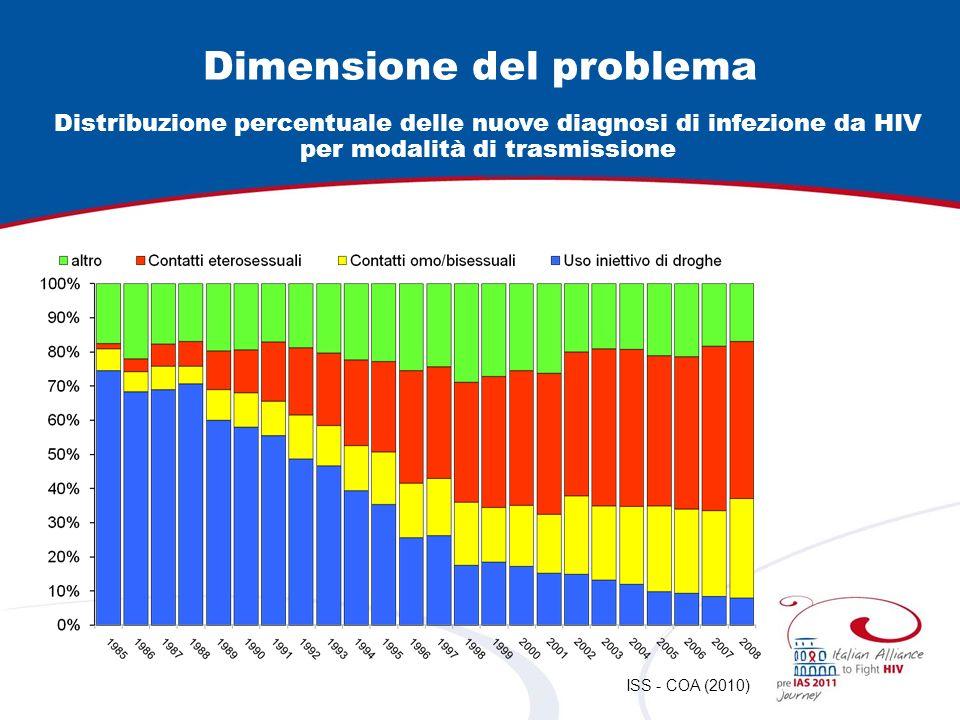 Distribuzione percentuale delle nuove diagnosi di infezione da HIV per modalità di trasmissione ISS - COA (2010) Dimensione del problema