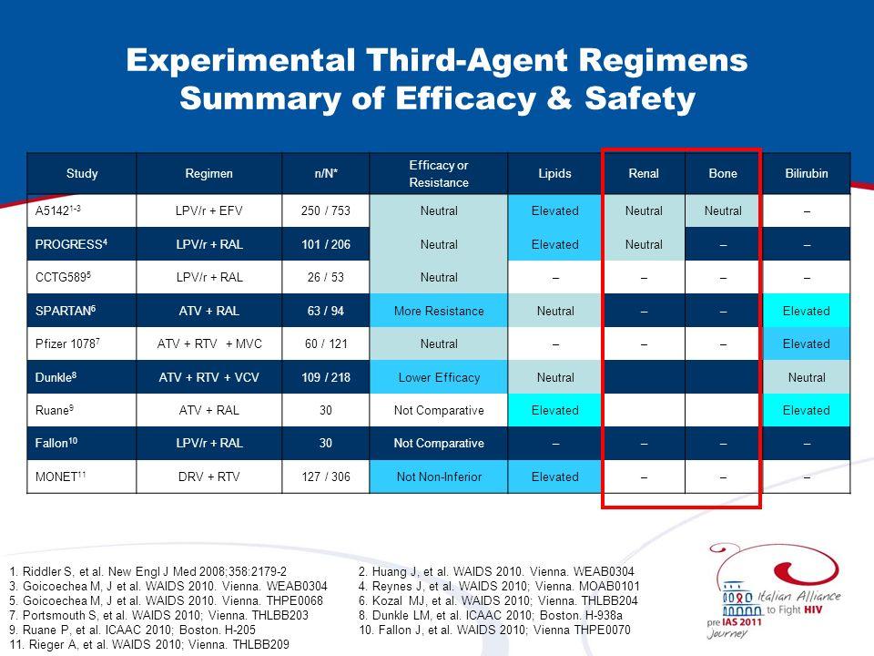 StudyRegimenn/N* Efficacy or Resistance LipidsRenalBoneBilirubin A5142 1-3 LPV/r + EFV250 / 753NeutralElevatedNeutral – PROGRESS 4 LPV/r + RAL101 / 20