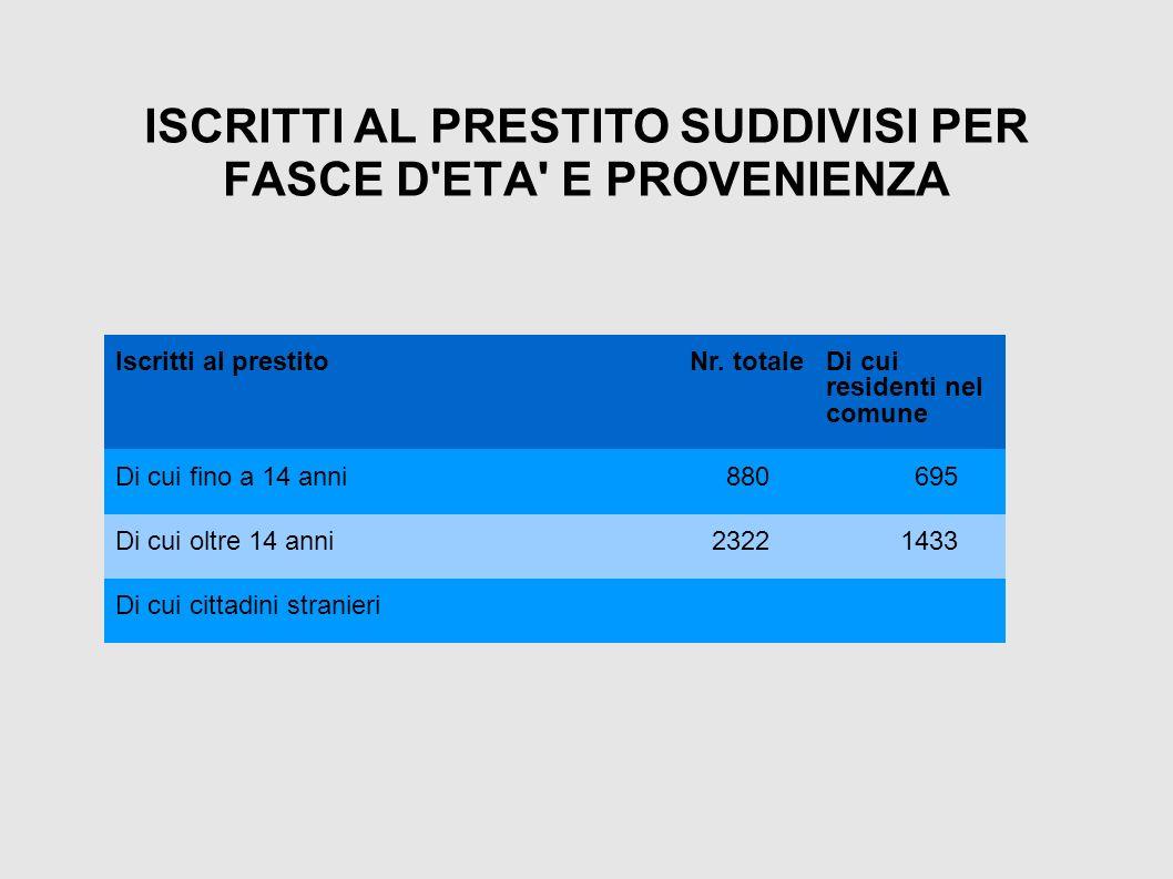 ISCRITTI AL PRESTITO SUDDIVISI PER FASCE D ETA E PROVENIENZA Iscritti al prestitoNr.