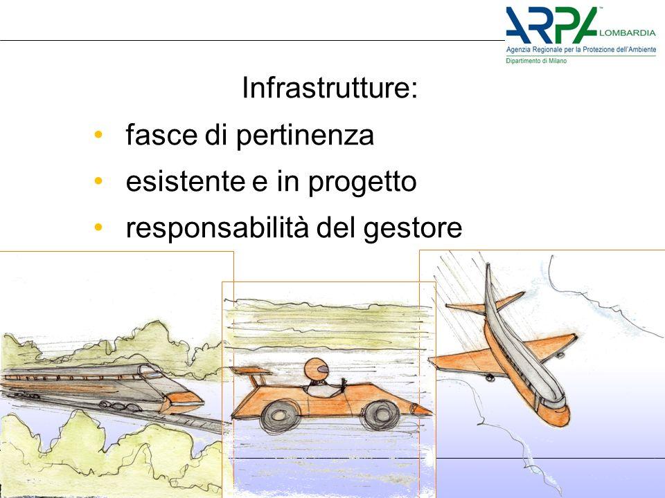 Infrastrutture: fasce di pertinenza esistente e in progetto responsabilità del gestore