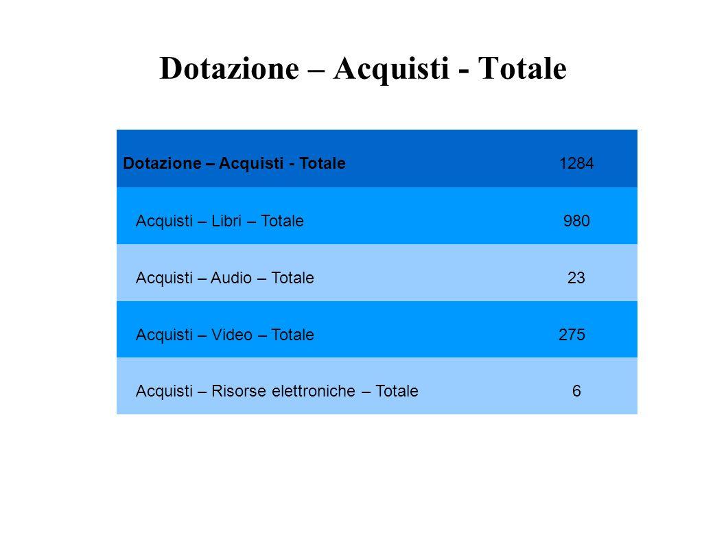 Dotazione – Acquisti - Totale 1284 Acquisti – Libri – Totale 980 Acquisti – Audio – Totale 23 Acquisti – Video – Totale 275 Acquisti – Risorse elettroniche – Totale 6
