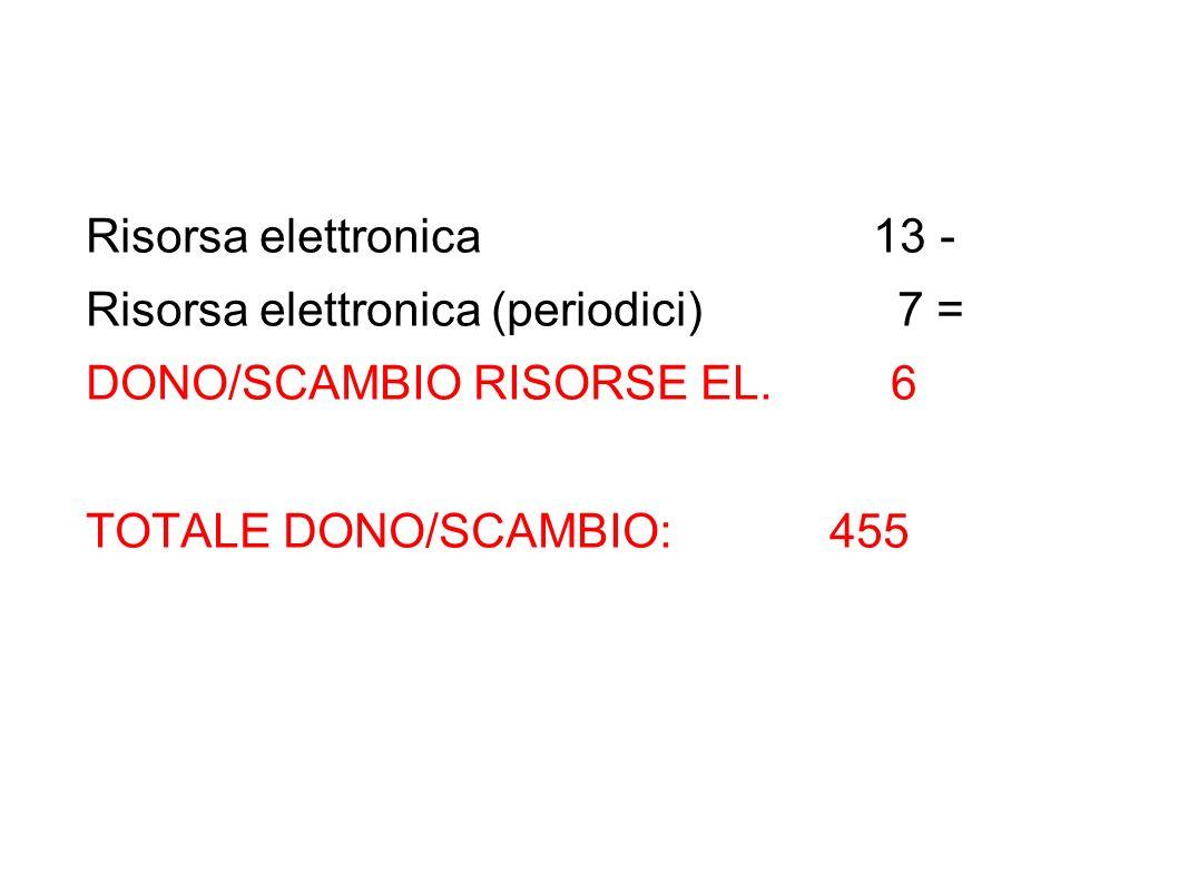 Risorsa elettronica 13 - Risorsa elettronica (periodici) 7 = DONO/SCAMBIO RISORSE EL.