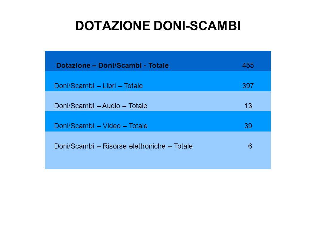 DOTAZIONE DONI-SCAMBI Dotazione – Doni/Scambi - Totale 455 Doni/Scambi – Libri – Totale 397 Doni/Scambi – Audio – Totale 13 Doni/Scambi – Video – Totale 39 Doni/Scambi – Risorse elettroniche – Totale 6