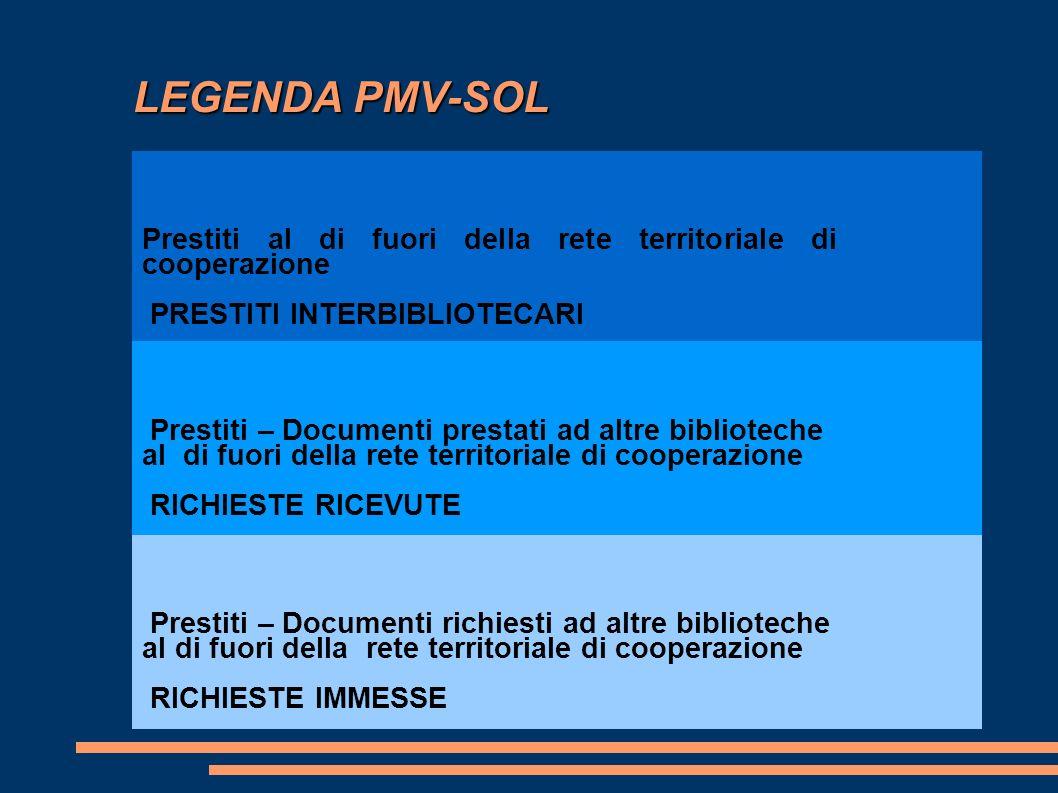 LEGENDA PMV-SOL LEGENDA PMV-SOL Prestiti al di fuori della rete territoriale di cooperazione PRESTITI INTERBIBLIOTECARI Prestiti – Documenti prestati