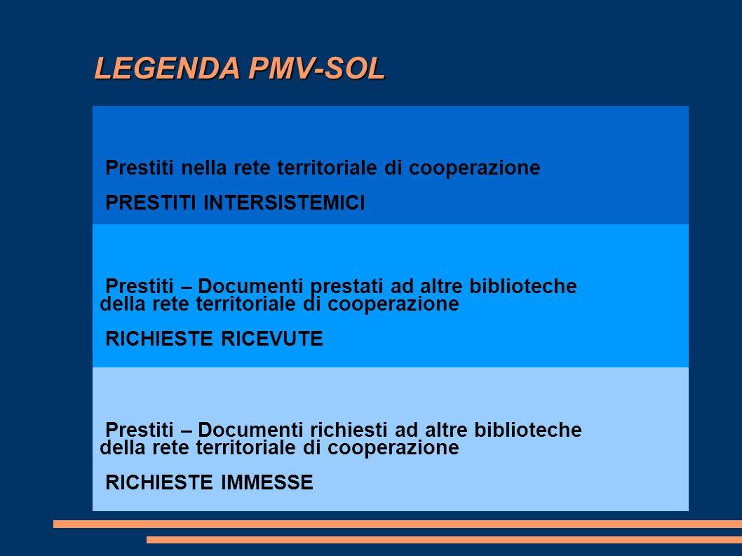 LEGENDA PMV-SOL LEGENDA PMV-SOL Prestiti nella rete territoriale di cooperazione PRESTITI INTERSISTEMICI Prestiti – Documenti prestati ad altre biblio