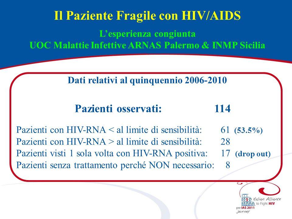 Il Paziente Fragile con HIV/AIDS Lesperienza congiunta UOC Malattie Infettive ARNAS Palermo & INMP Sicilia Dati relativi al quinquennio 2006-2010 Pazi
