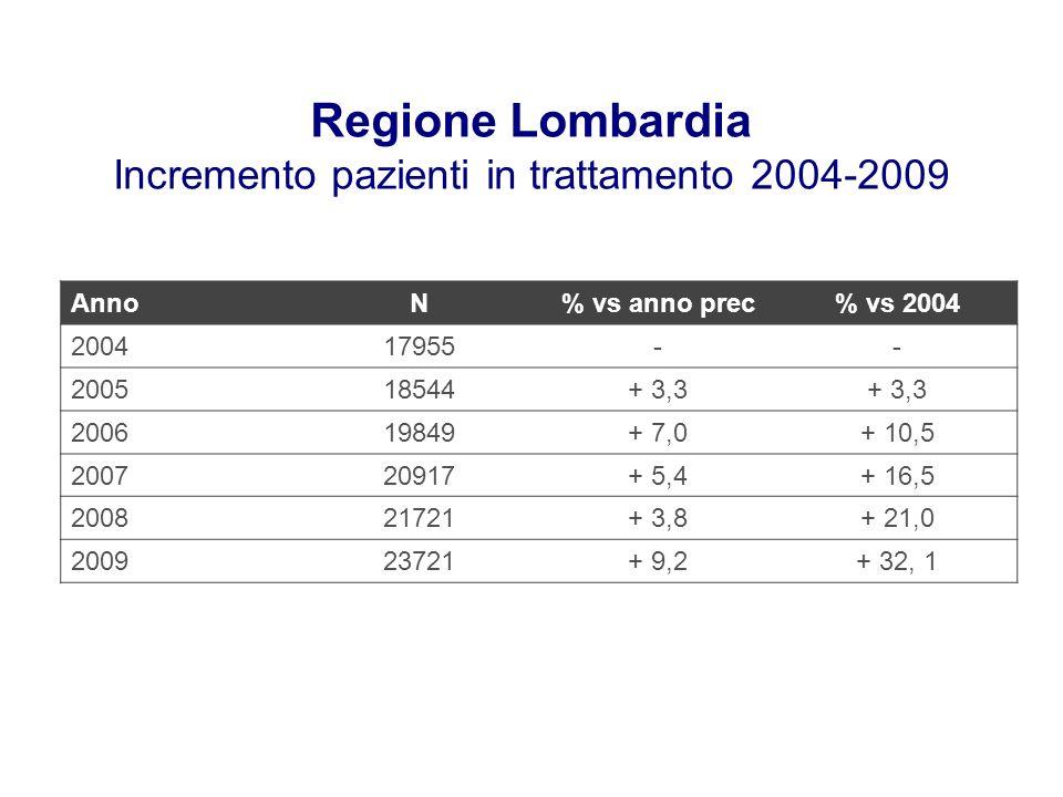 Regione Lombardia Incremento pazienti in trattamento 2004-2009 AnnoN% vs anno prec% vs 2004 200417955-- 200518544+ 3,3 200619849+ 7,0+ 10,5 200720917+ 5,4+ 16,5 200821721+ 3,8+ 21,0 200923721+ 9,2+ 32, 1