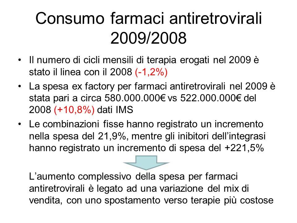 Consumo farmaci antiretrovirali 2009/2008 Il numero di cicli mensili di terapia erogati nel 2009 è stato il linea con il 2008 (-1,2%) La spesa ex factory per farmaci antiretrovirali nel 2009 è stata pari a circa 580.000.000 vs 522.000.000 del 2008 (+10,8%) dati IMS Le combinazioni fisse hanno registrato un incremento nella spesa del 21,9%, mentre gli inibitori dellintegrasi hanno registrato un incremento di spesa del +221,5% Laumento complessivo della spesa per farmaci antiretrovirali è legato ad una variazione del mix di vendita, con uno spostamento verso terapie più costose
