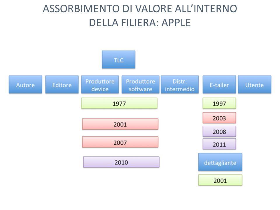 ASSORBIMENTO DI VALORE ALLINTERNO DELLA FILIERA: APPLE