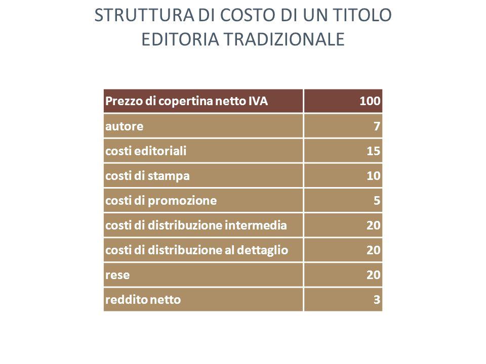 Prezzo di copertina netto IVA100 autore7 costi editoriali15 costi di stampa10 costi di promozione5 costi di distribuzione intermedia20 costi di distri