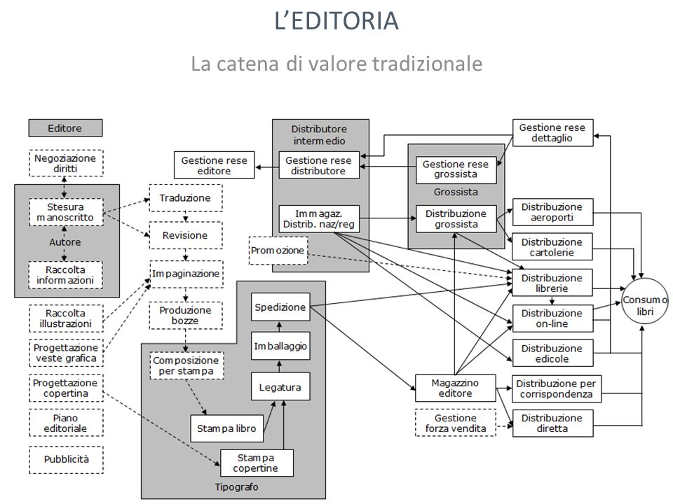 La catena di valore tradizionale LEDITORIA