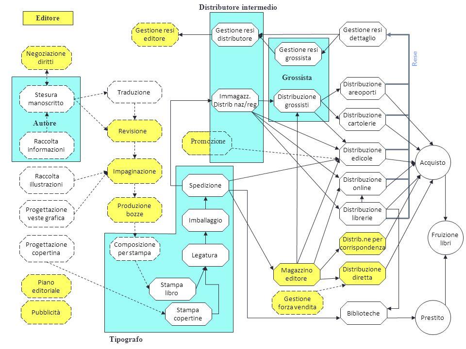 Riorganizzazione della filiera editoriale tradizionale Sviluppo di filiere editoriali digitali, più o meno interconnesse con quelle tradizionali e più o meno redditizie; Cambiano le condizioni di creazione e appropriazione di valore da parte degli attori della filiera Redistribuzione del valore fra gli attori e i consumatori, a vantaggio di questi ultimi Modifica della sequenza di attività lungo la filiera e dei ruoli chiave nei processi di creazione di valore Nei processi di creazione di valore sono inglobate attività fino ad oggi considerate marginali Sistemi di offerta radicalmente diversi dai libri e dagli e-book Cambiano in modo significativo le modalità di costruzione di valore attorno a questi sistemi di offerta (dallabbonamento, al freemium, alla gratuità con pagamento per servizi, al sostegno attraverso la pubblicità, alla donazione) CON IL DIGITALE…