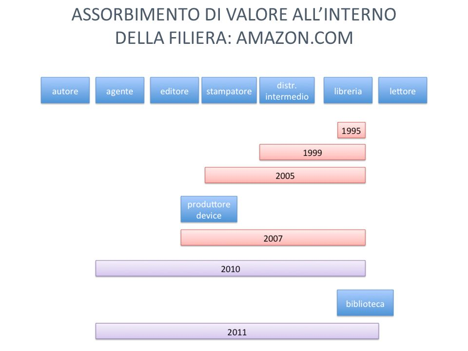 ASSORBIMENTO DI VALORE ALLINTERNO DELLA FILIERA: AMAZON.COM