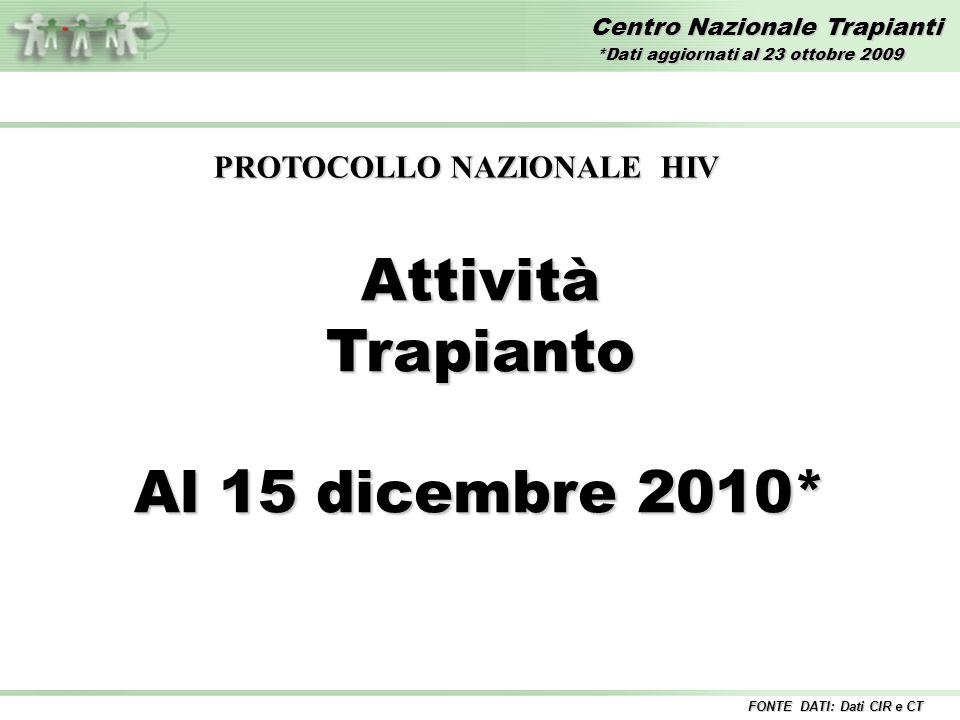 Centro Nazionale Trapianti AttivitàTrapianto Al 15 dicembre 2010* FONTE DATI: Dati CIR e CT *Dati aggiornati al 23 ottobre 2009 PROTOCOLLO NAZIONALE H