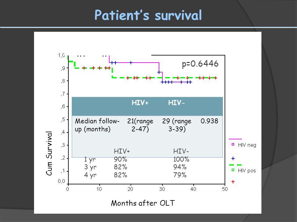 Patients survival p=0.6446 HIV+HIV- Median follow- up (months) 21(range 2-47) 29 (range 3-39) 0.938 HIV+HIV- 1 yr90%100% 3 yr82%94% 4 yr82%79% Cum Sur