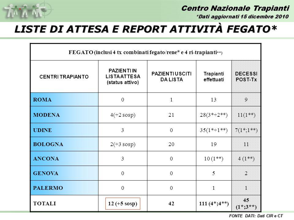 Centro Nazionale Trapianti FONTE DATI: Dati CIR e CT LISTE DI ATTESA E REPORT ATTIVITÀ FEGATO* *Dati aggiornati 15 dicembre 2010 FEGATO (inclusi 4 tx