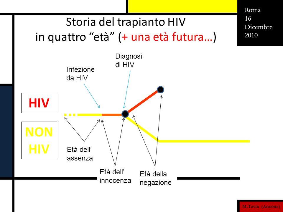 M.Tavio (Ancona) Roma 16 Dicembre 2010 Età del consenso e dellattenzione … Età dell assenza Storia del trapianto HIV in quattro età (+ una età futura…) Età dell innocenza Età della negazione Infezione da HIV Diagnosi di HIV HAART Non ERADIC-HAART HIV NON HIV