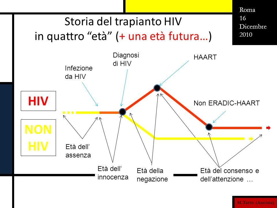 M.Tavio (Ancona) Roma 16 Dicembre 2010 Età del consenso e dellattenzione … Età dell assenza Storia del trapianto HIV in quattro età (+ una età futura…