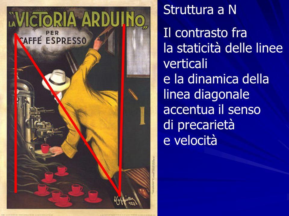 Struttura a N Il contrasto fra la staticità delle linee verticali e la dinamica della linea diagonale accentua il senso di precarietà e velocità