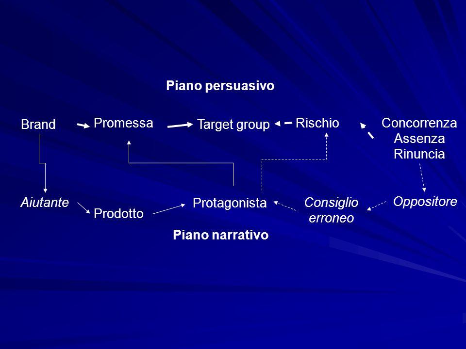 Concorrenza Assenza Rinuncia Rischio Brand Promessa Target group Piano persuasivo Oppositore Consiglio erroneo Piano narrativo Protagonista Aiutante P