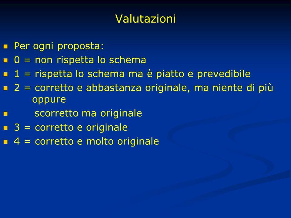 Valutazioni Per ogni proposta: 0 = non rispetta lo schema 1 = rispetta lo schema ma è piatto e prevedibile 2 = corretto e abbastanza originale, ma nie