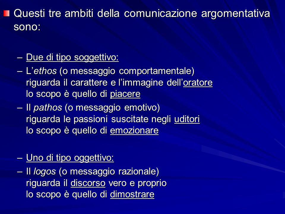 Questi tre ambiti della comunicazione argomentativa sono: –Due di tipo soggettivo: –Lethos (o messaggio comportamentale) riguarda il carattere e limma