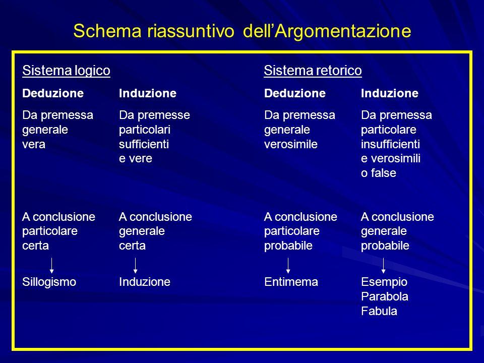 Schema riassuntivo dellArgomentazione Sistema logico Sistema retorico DeduzioneInduzioneDeduzioneInduzione Da premessaDa premesseDa premessaDa premess