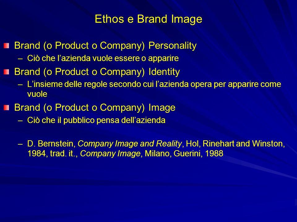 Ethos e Brand Image Brand (o Product o Company) Personality –Ciò che lazienda vuole essere o apparire Brand (o Product o Company) Identity –Linsieme d