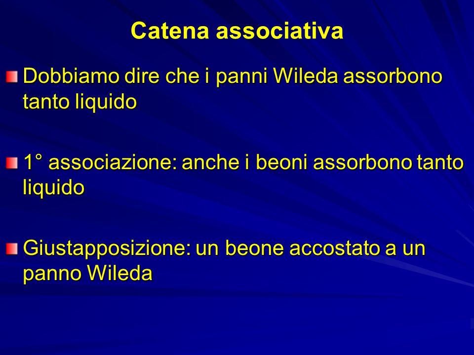 Catena associativa Dobbiamo dire che i panni Wileda assorbono tanto liquido 1° associazione: anche i beoni assorbono tanto liquido Giustapposizione: u