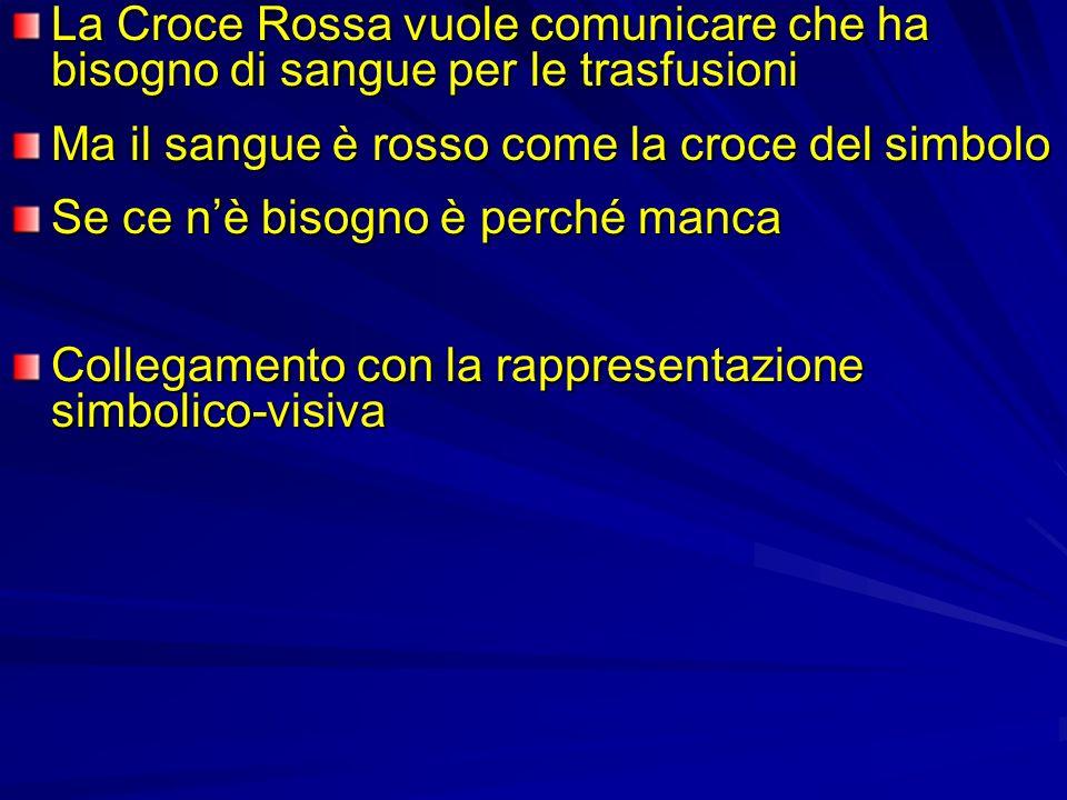 La Croce Rossa vuole comunicare che ha bisogno di sangue per le trasfusioni Ma il sangue è rosso come la croce del simbolo Se ce nè bisogno è perché m