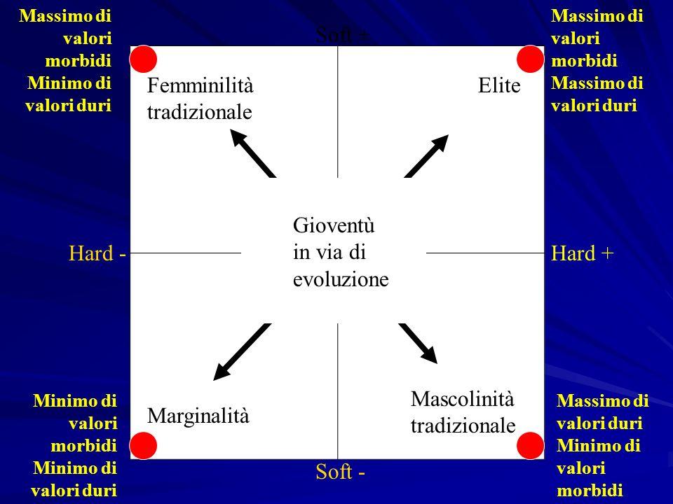 Hard -Hard + Massimo di valori morbidi Massimo di valori duri Minimo di valori morbidi Minimo di valori duri Massimo di valori morbidi Minimo di valor