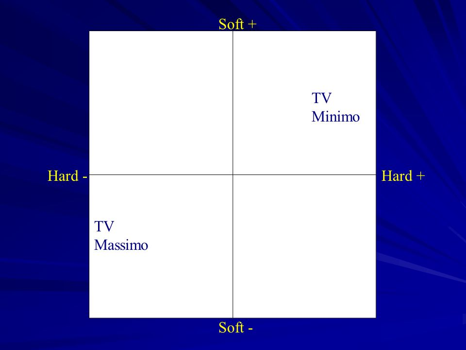 Soft + Soft - Hard -Hard + TV Minimo TV Massimo
