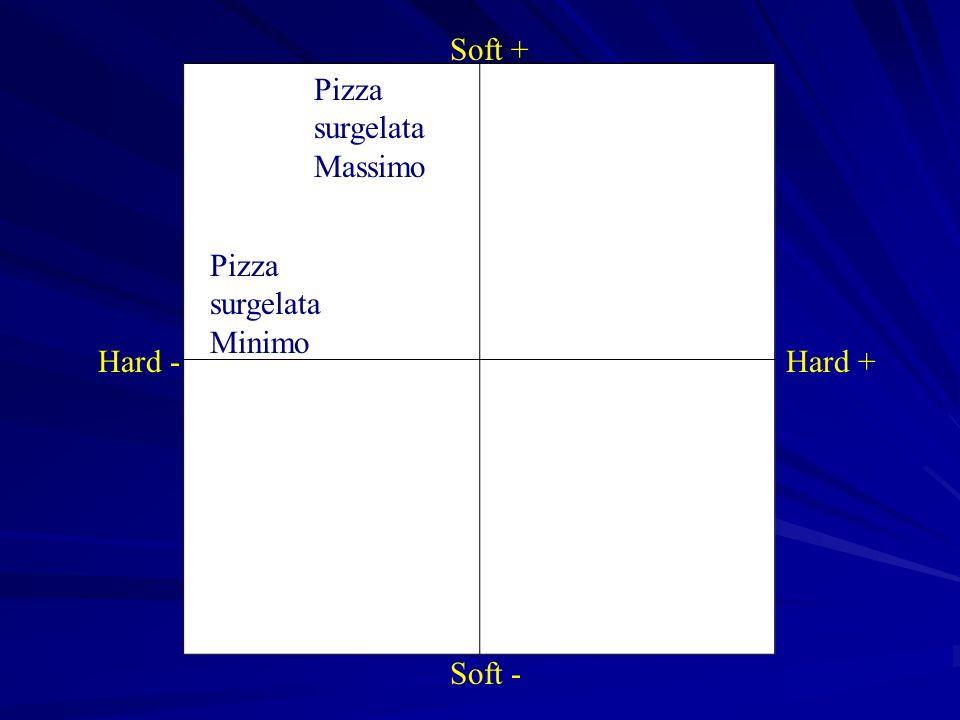 Soft + Soft - Hard -Hard + Pizza surgelata Massimo Pizza surgelata Minimo