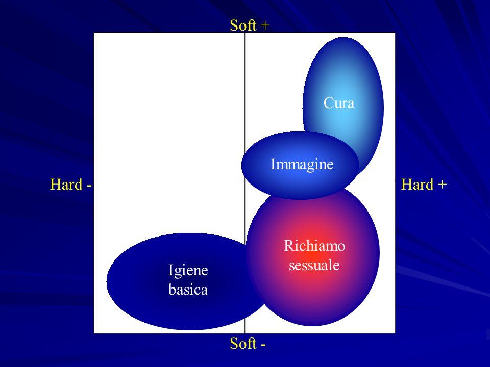 Soft + Soft - Hard -Hard + Cura Igiene basica Richiamo sessuale Immagine