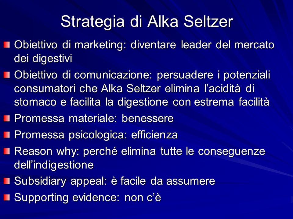 Strategia di Alka Seltzer Obiettivo di marketing: diventare leader del mercato dei digestivi Obiettivo di comunicazione: persuadere i potenziali consu